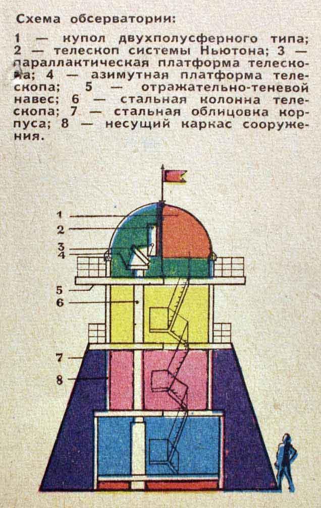 Купол обсерватории своими руками 97