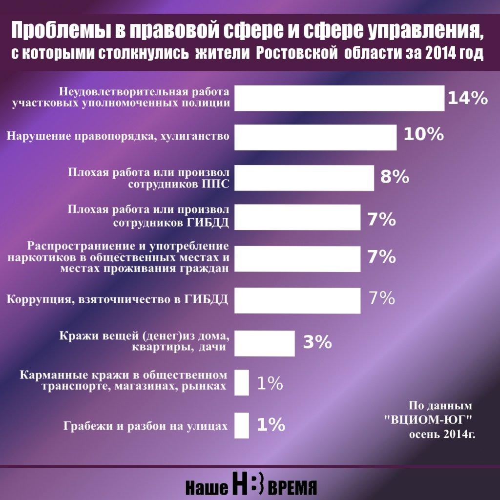ВЦИОМ: Ситуация на Украине для граждан РФ гораздо